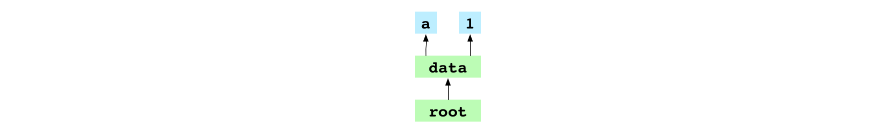 Tree graph for the `a1` commit
