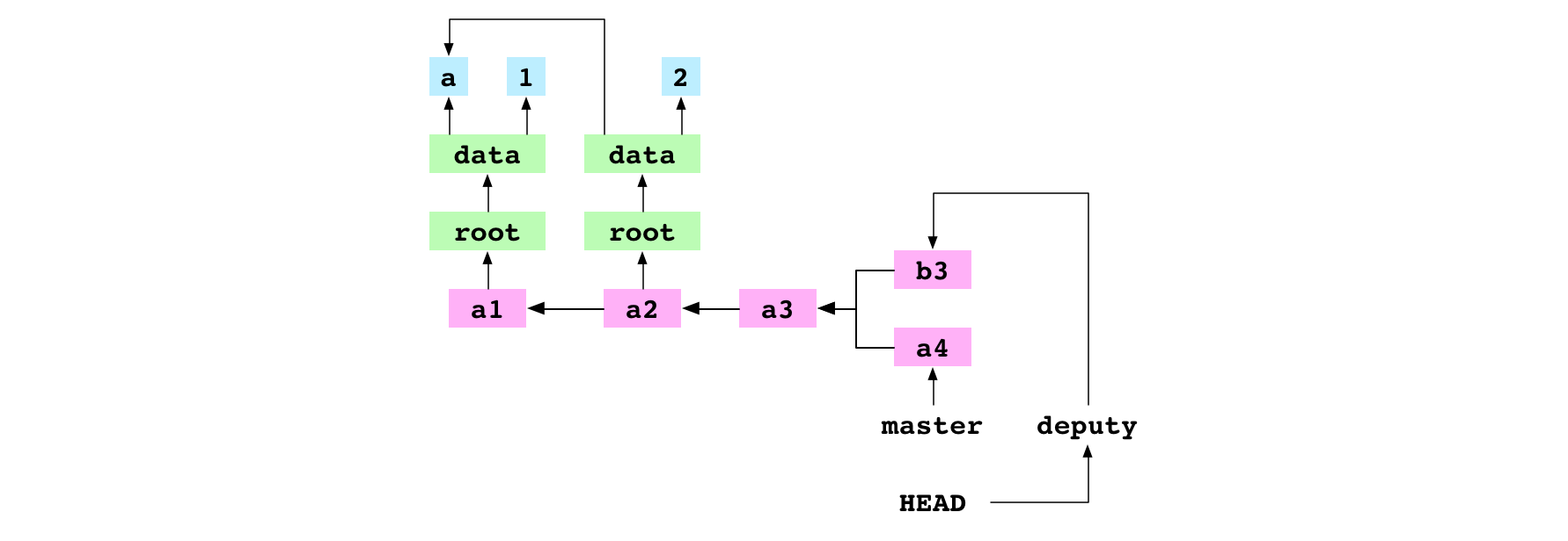 `a3`, the base commit of `a4` and `b3`