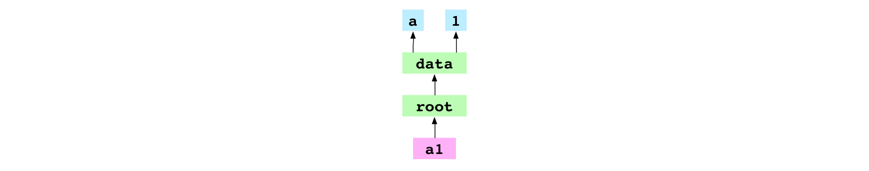 `a1` commit object pointing at its tree graph
