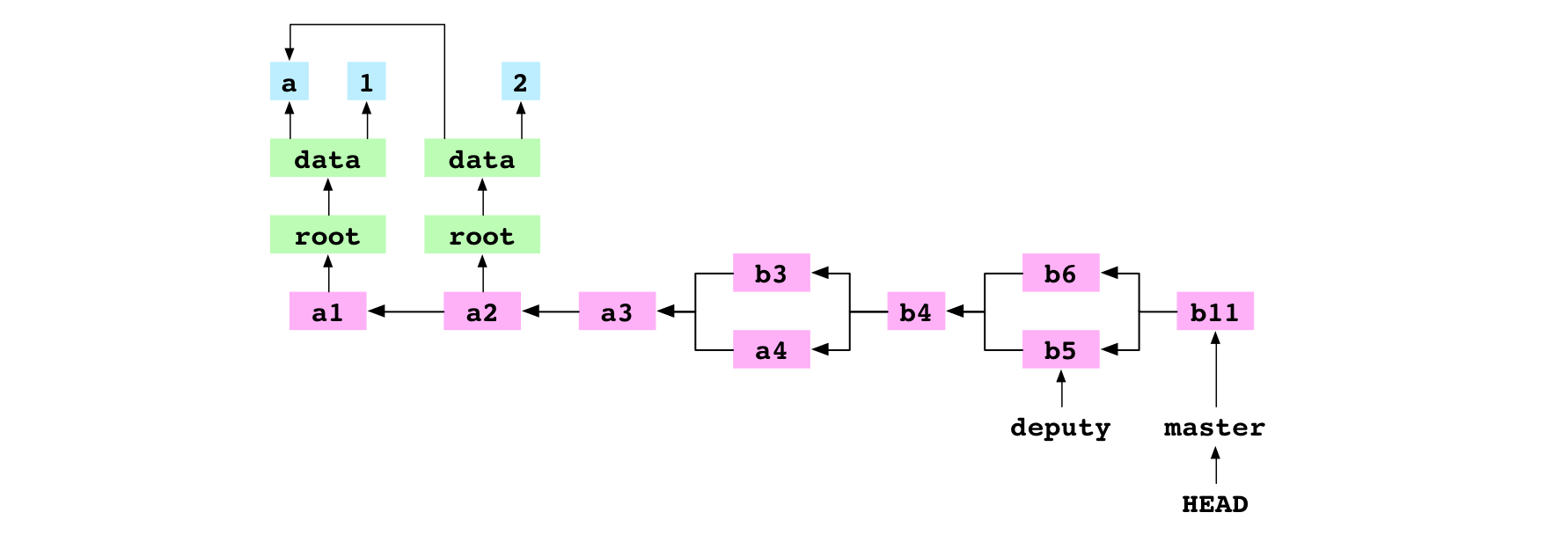`b11`, the merge commit resulting from the conflicted, recursive merge of `b5` into `b6`