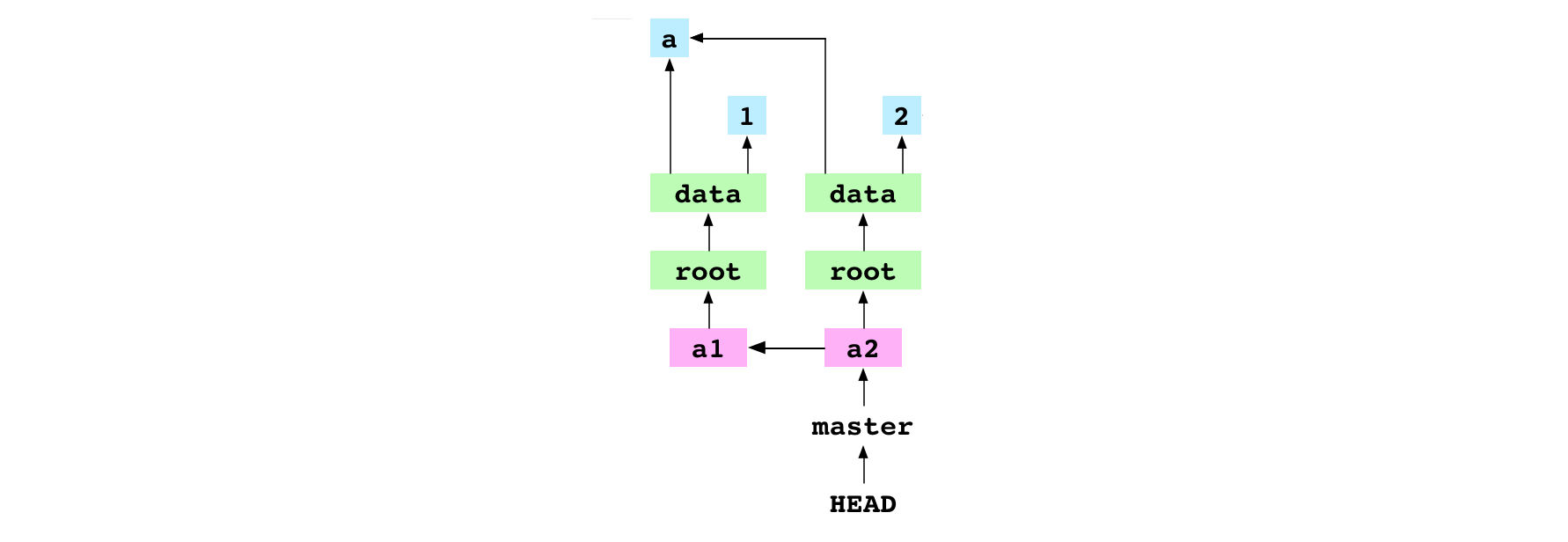 Git graph without the working copy and index